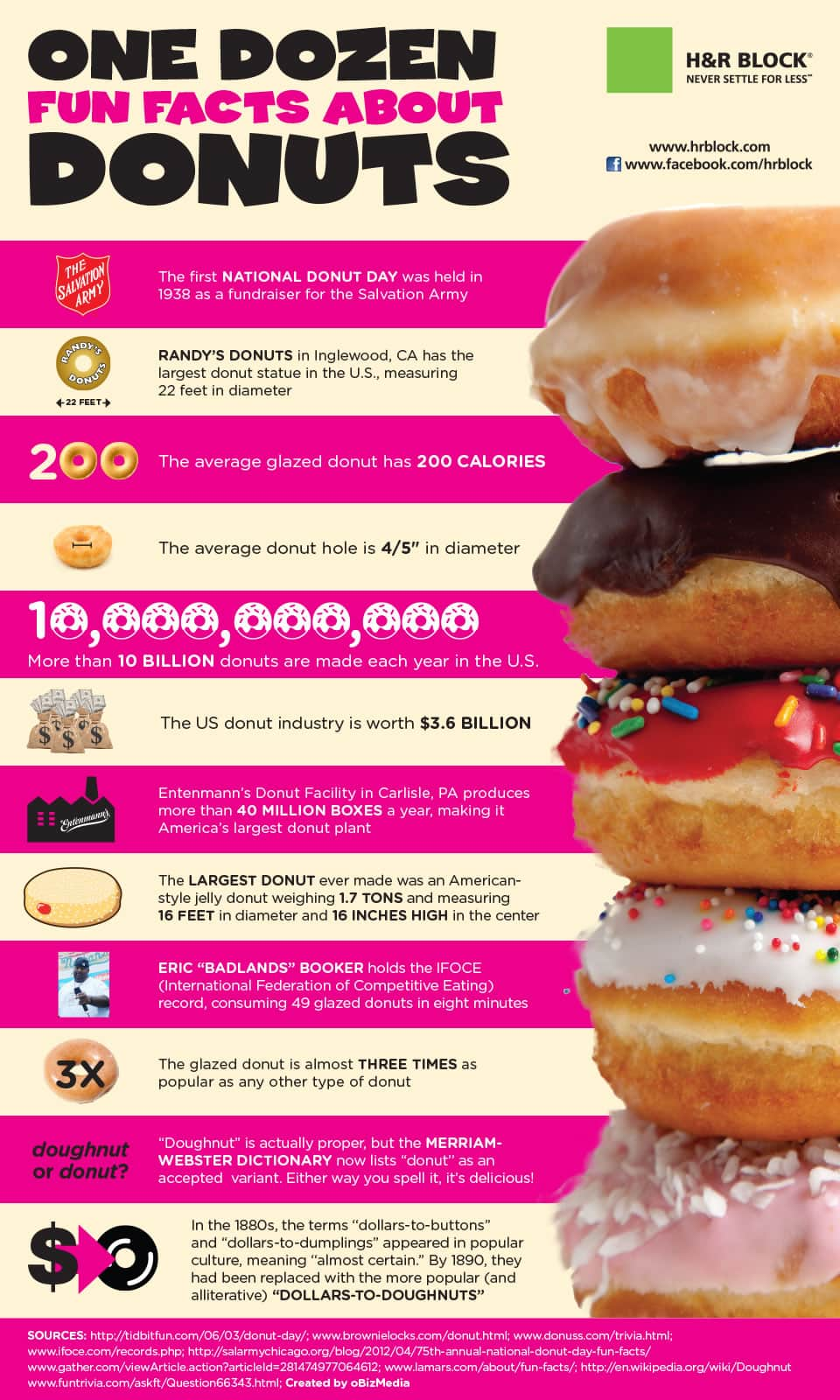 Infographic: One Dozen Fun Facts About Donuts