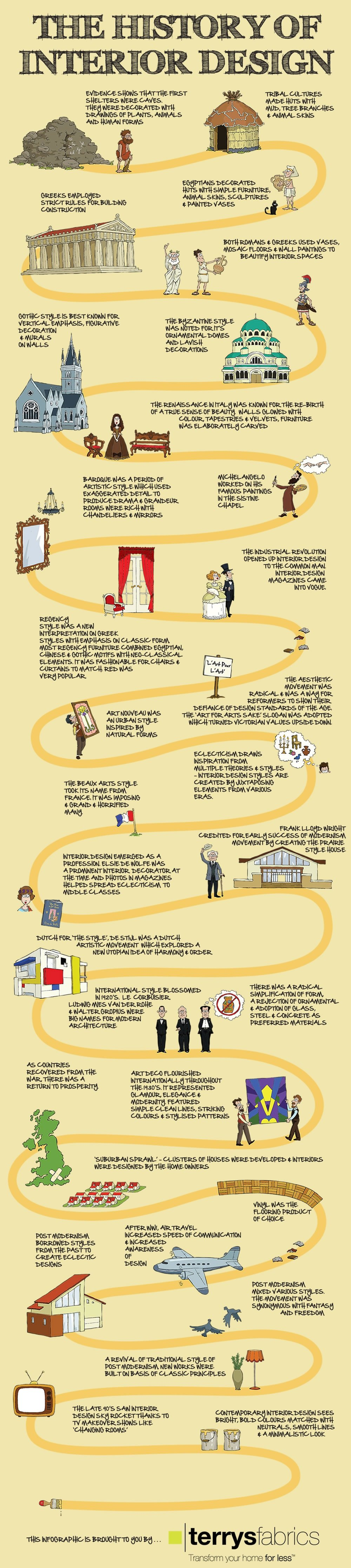 infographic the history of interior design