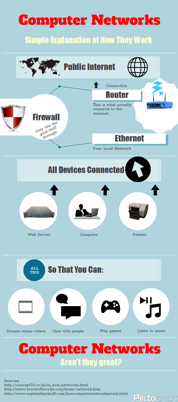 Infographic How Does A Computer Network Work