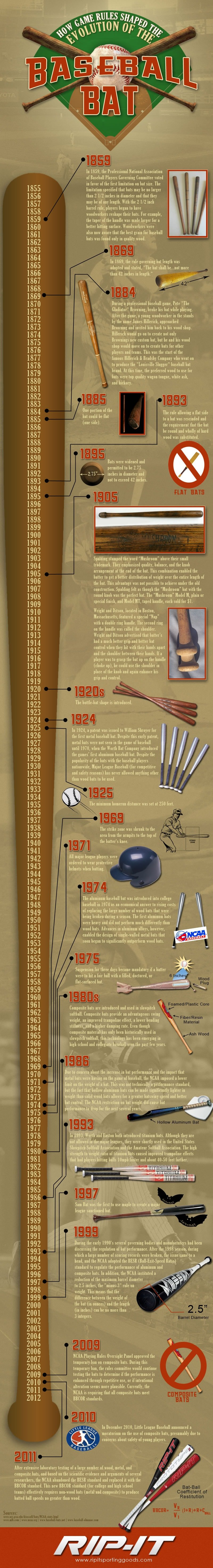 the history of bats in baseball Phoenix bats looked at the history of the baseball cleat and how it has evolved with baseball over the years 1500s: cleats get a foothold in soccer leather shoes with spikes, like those used in golf, were used by armies all the way back in greek and roman times.
