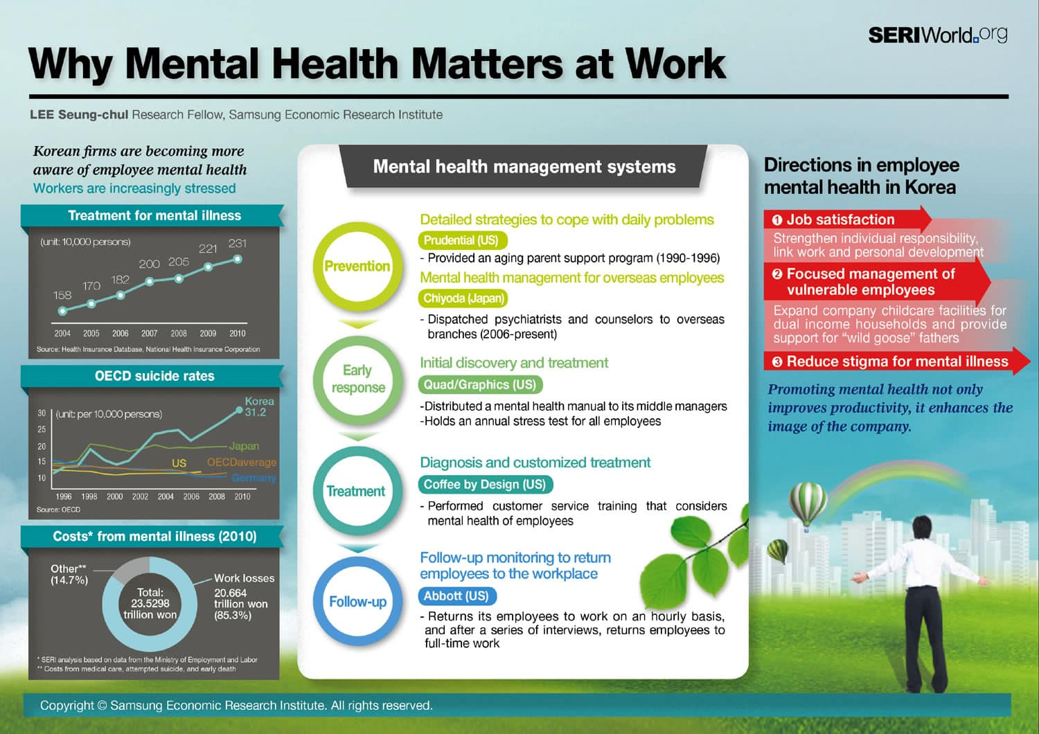 Infographic Why Mental Health Matters At Work