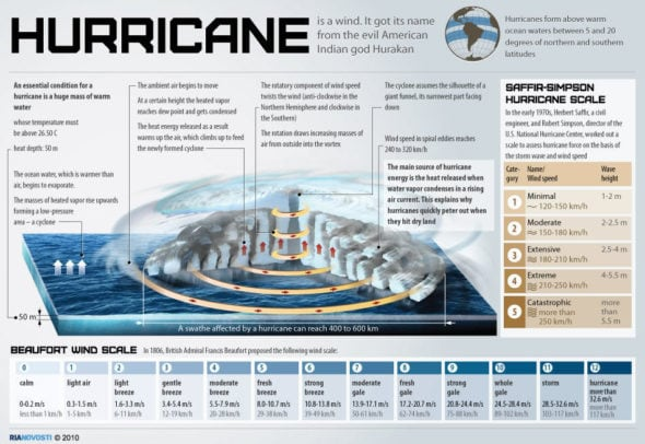 Infographic: How Hurricanes Work
