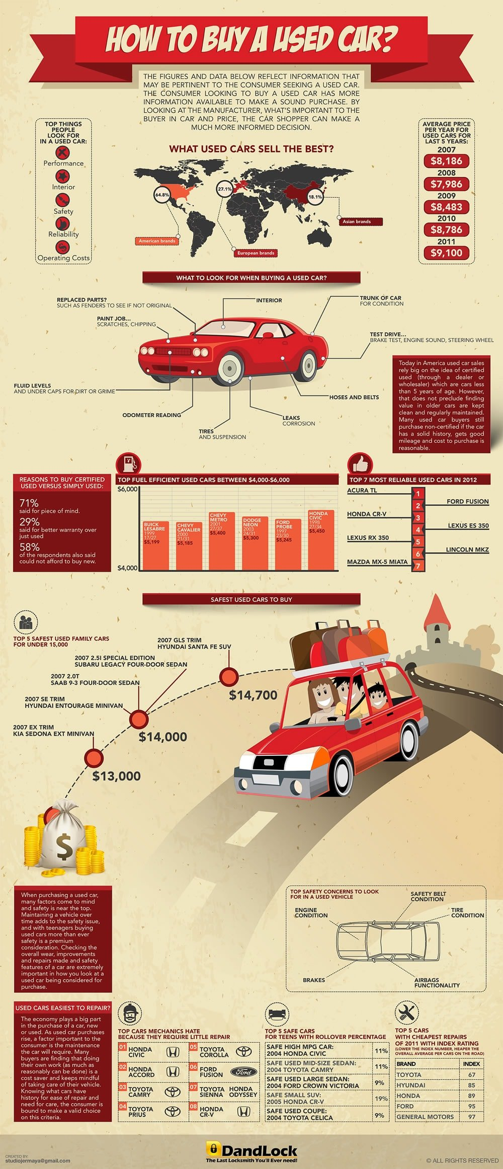 Infographic: How to Buy a Used Car