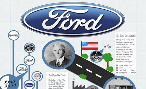 Infographic history of ford motor company Ford motor company technology