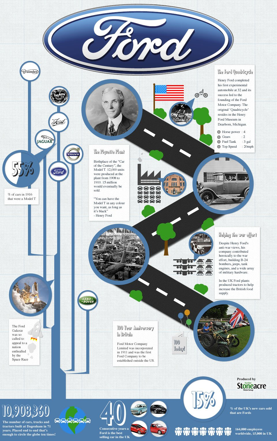 infographic history of ford motor company