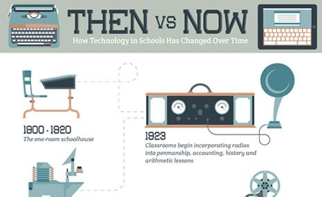technology changes Technology has the power to transform how people learn - but walk into some classrooms and you could be forgiven for thinking you were entering a time warp there.