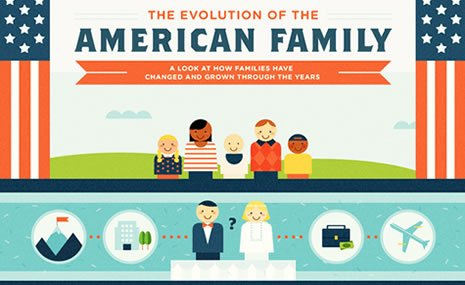the changing of american families The american family is not what it discussion of contemplation of means of ways of how much life has changed or is it more of how we have wanted life to change.