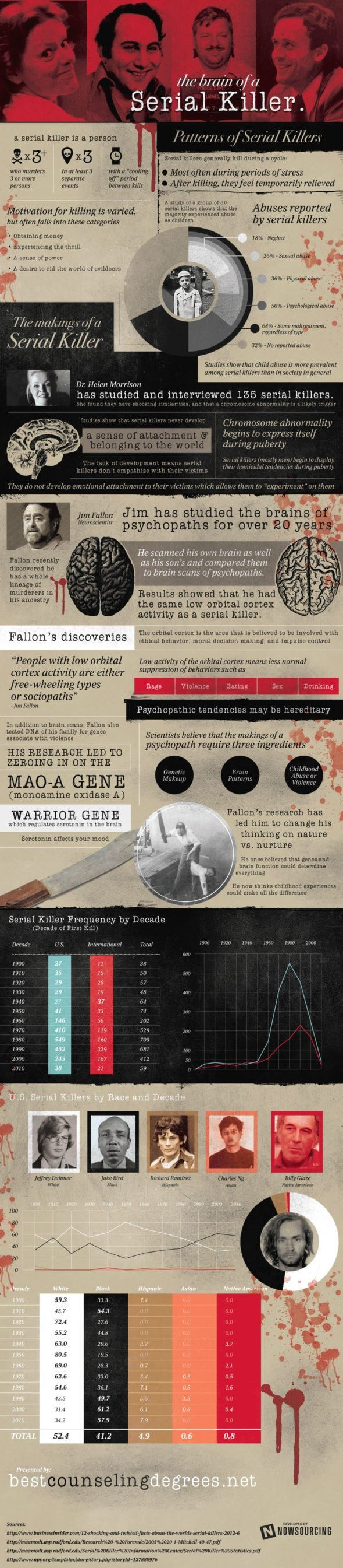 brain-of-a-serial-killer-infographic