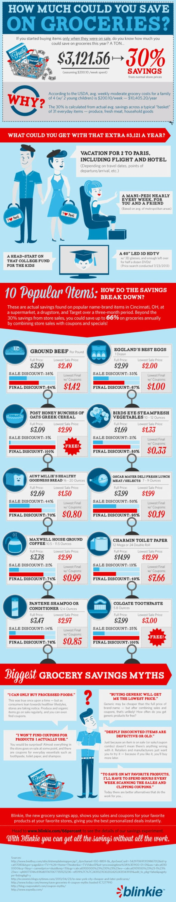 Infographic: How Much Could You Save on Groceries?