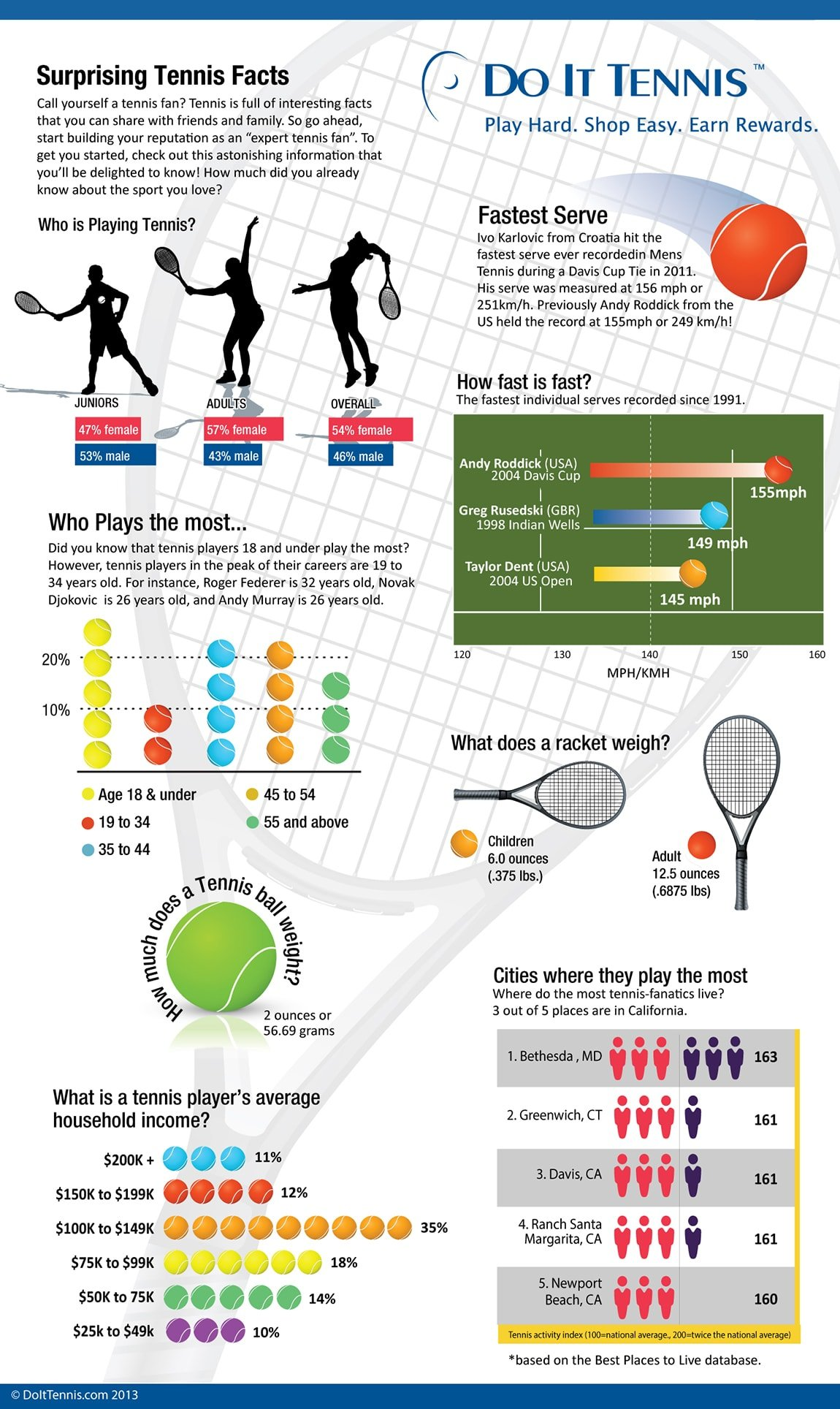 Home Layout Design Rules Infographic Tennis Racquet And Tennis Player Surprising Facts