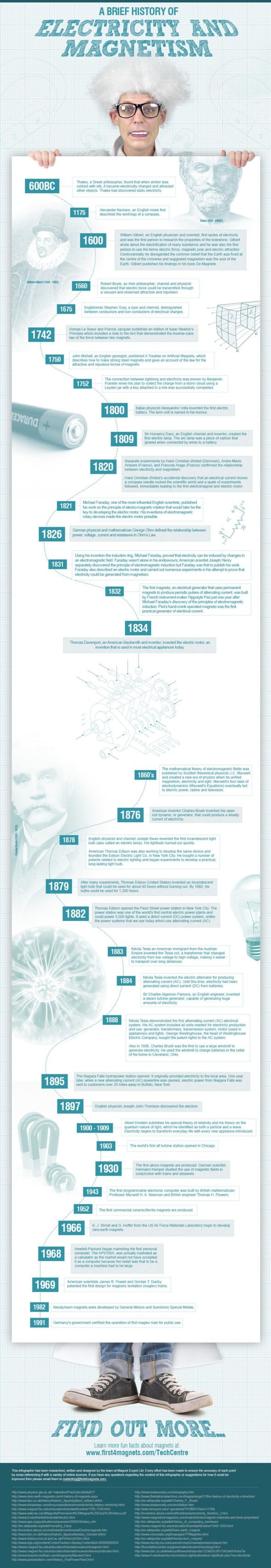 Infographic: A Brief History of Electricity & Magnetism