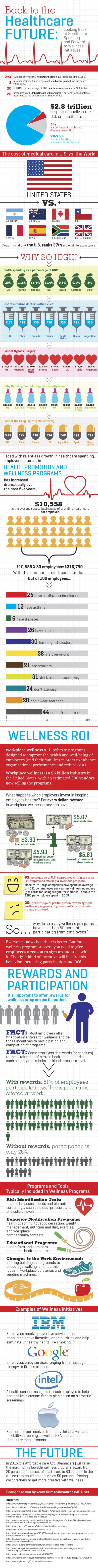 Infographic: The Rising Cost of Healthcare