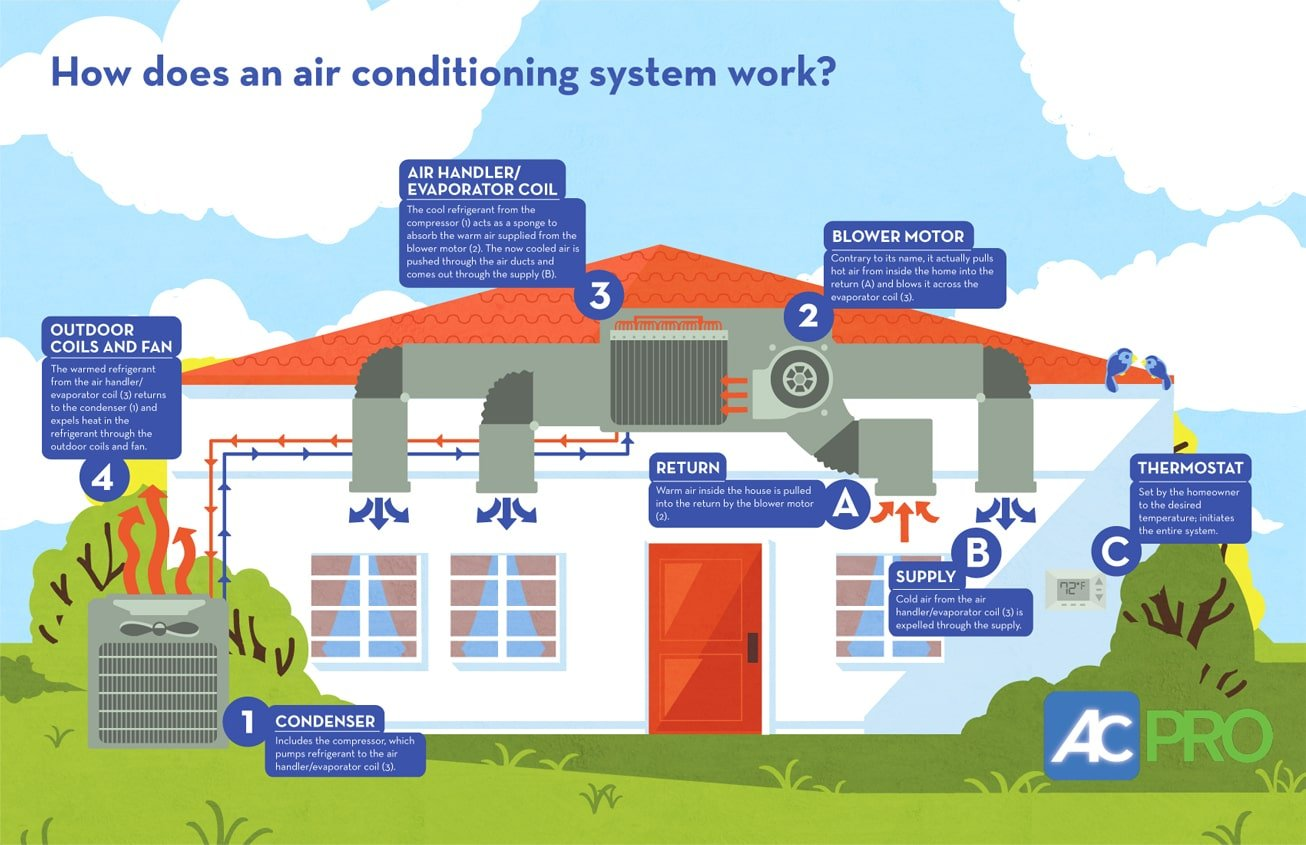 Infographic: How Does an Air Conditioning System Work? #BA3911