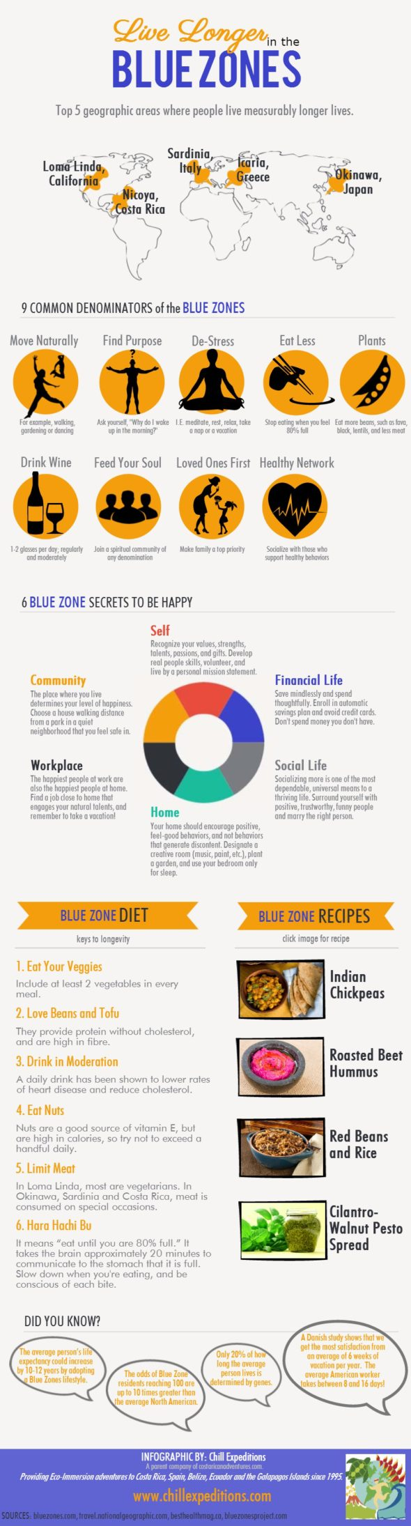 Infographic: Live Longer in the Blue Zones