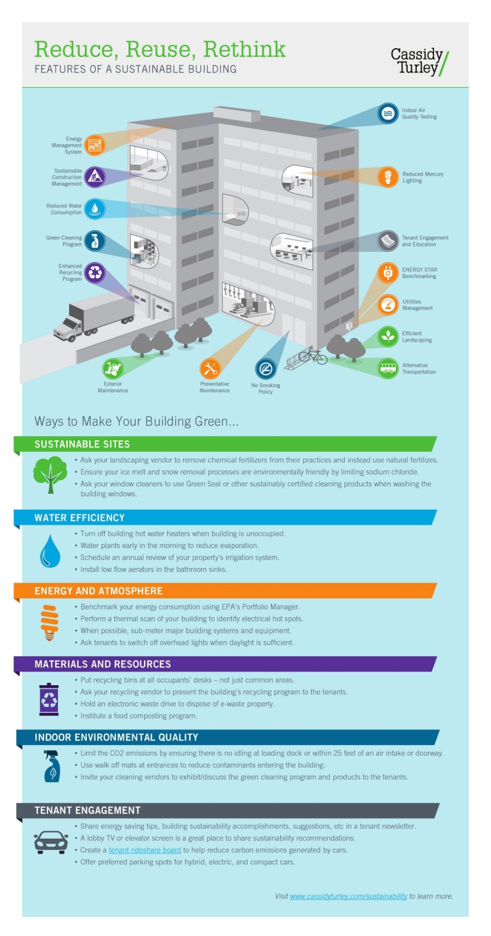 Infographic features of a sustainable building for Green building features checklist