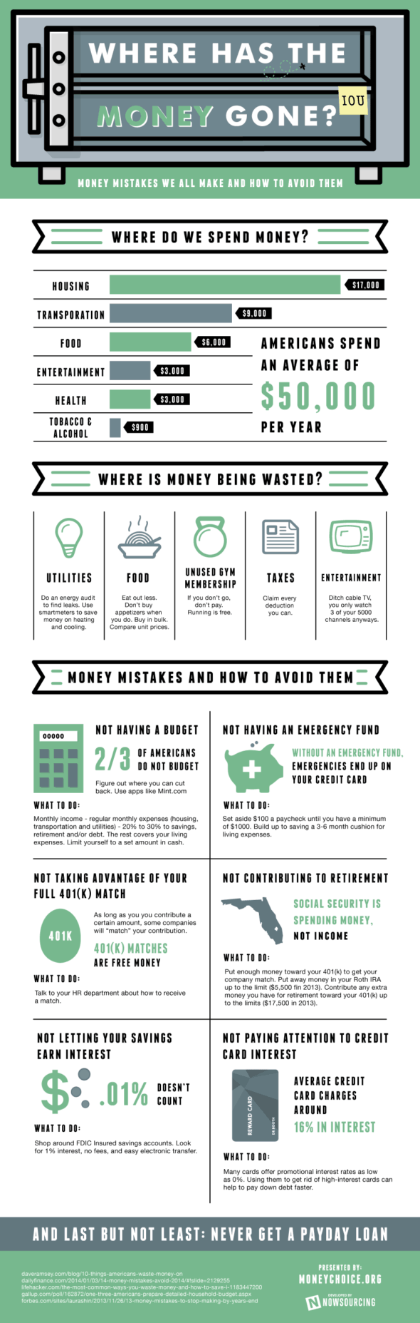 Infographic: Where Has All The Money Gone?