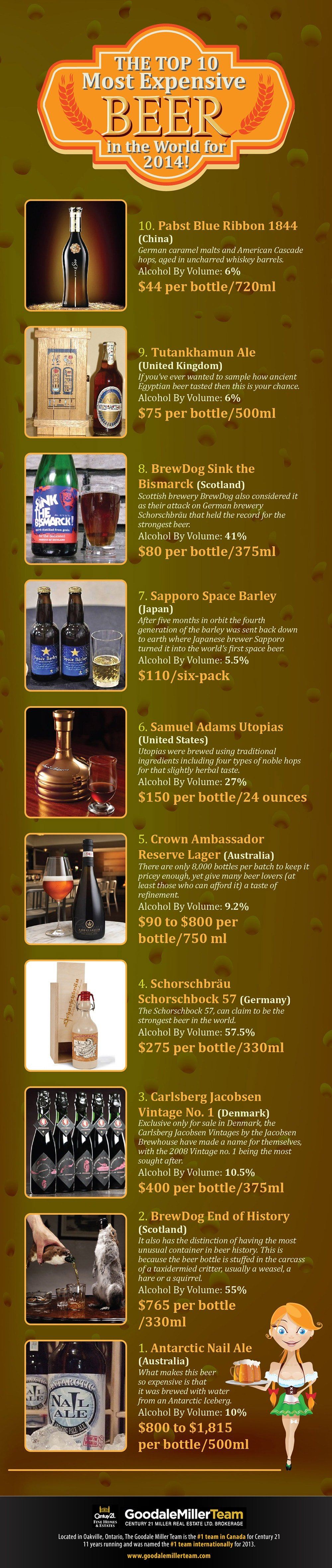 Infographic: The World's Top 10 Luxury Beers