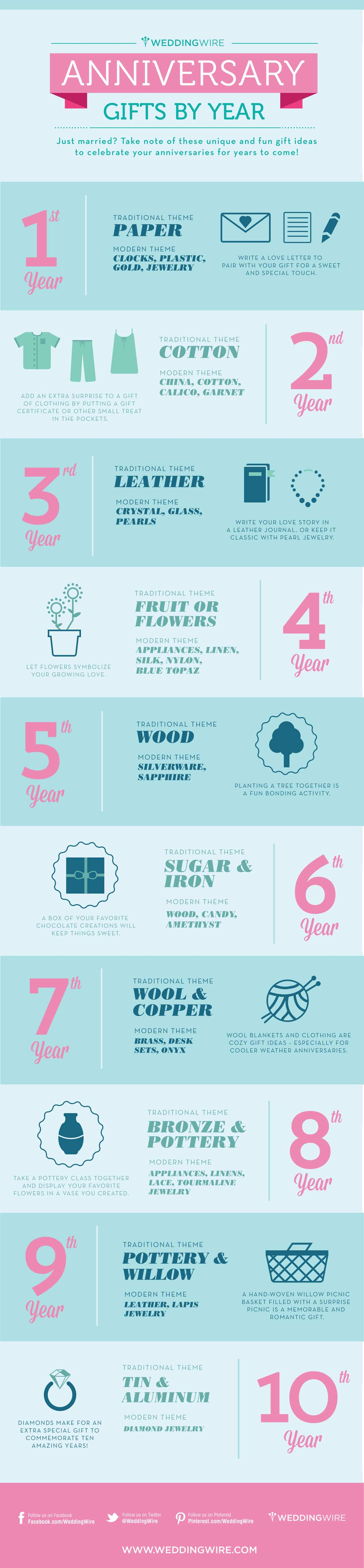 Infographic: Wedding Anniversary Gifts by Year