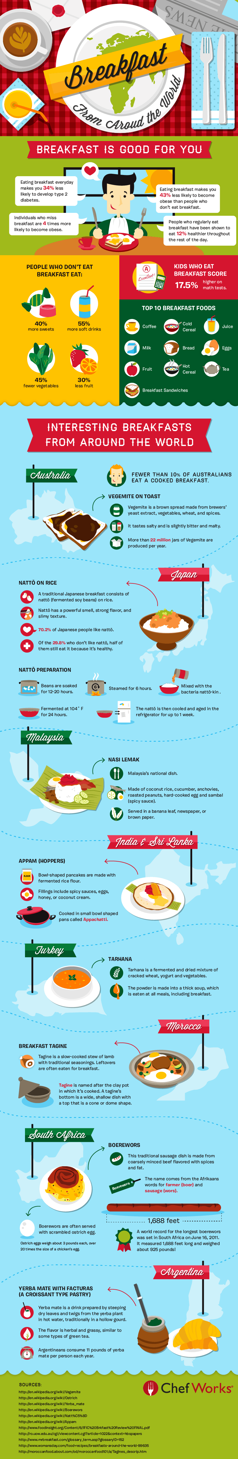 Infographic: Breakfast Trends Around the World