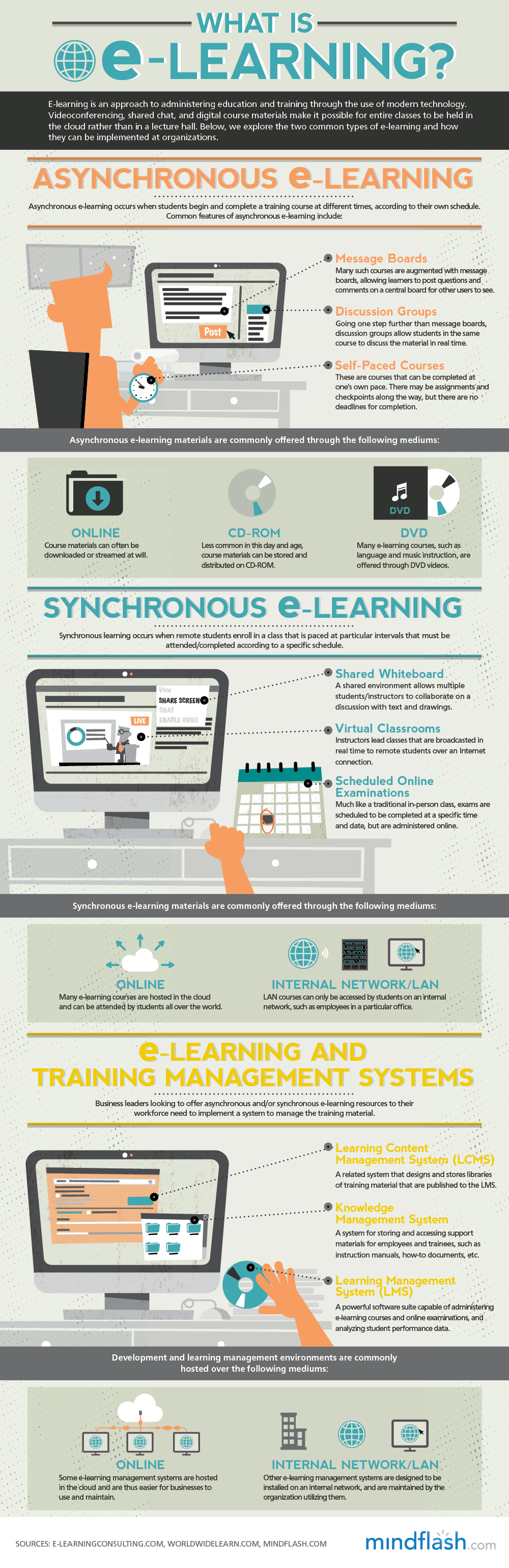 Infographic: What is e-learning