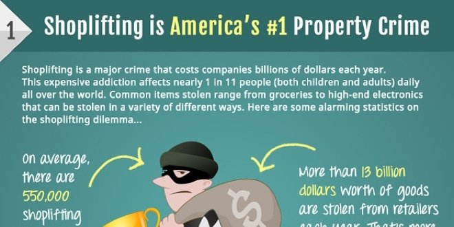Infographic: Shoplifting is America's #1 Property Crime