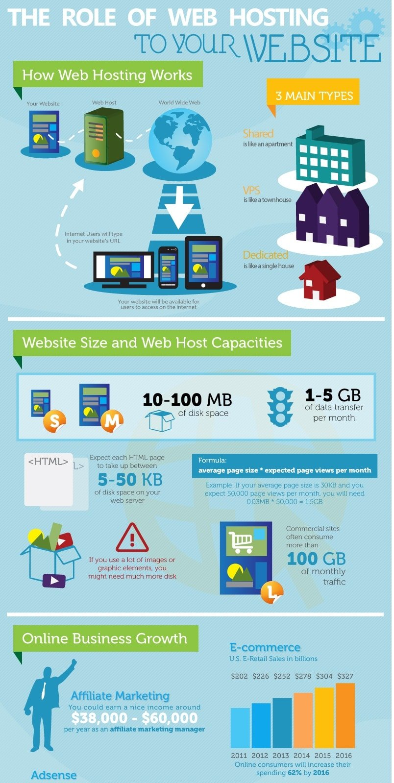 Infographic The Rapid Growth Of Web Hosting Services. Amazon Store Card Offers Tdcj Human Resources. Www Investor Connect Com Star Wars Darth Bane. Setting Up Secure Email San Diego Seo Company. Little School Of Music Advantage Dental Group. Ashford University Online Accreditation. Is Gap Insurance Required Toyota Camry Tampa. 5 Star Hotels In Sydney Insurance Call Center. Professional Retail Outlet Services