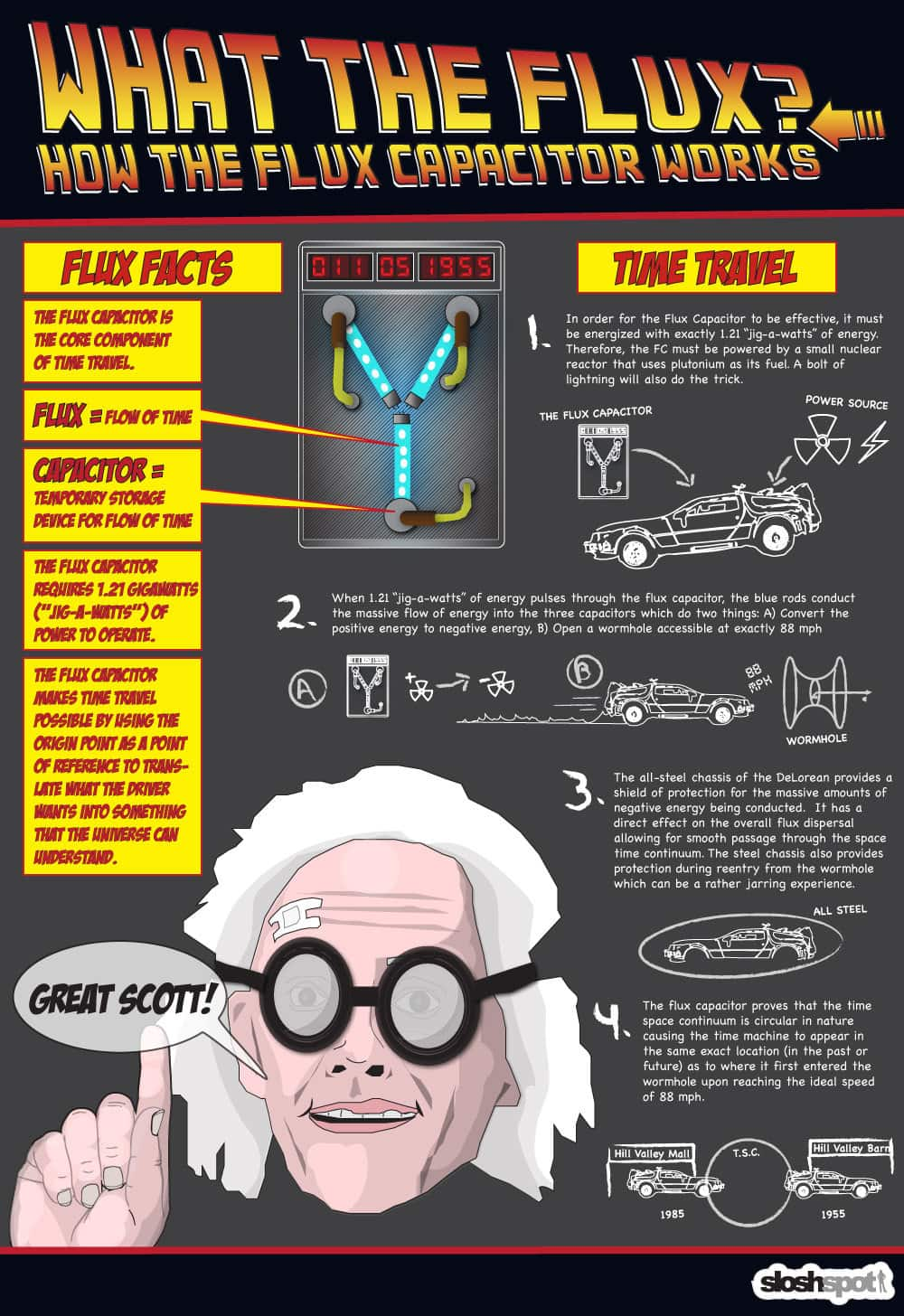 Back To The Future - How The Flux Capacitor Works