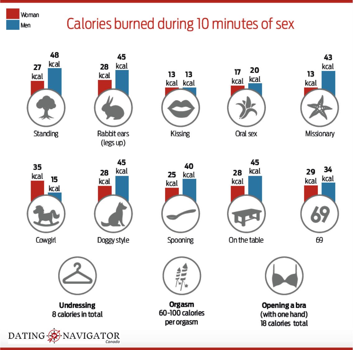 How many calories are burned in sex