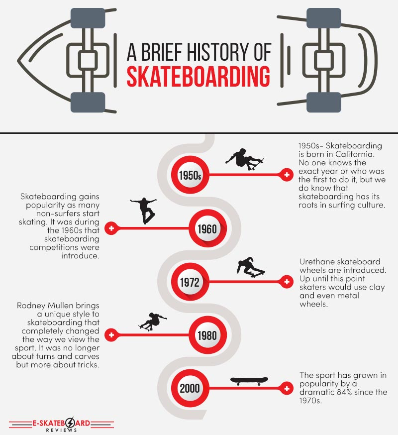 the history of skateboarding Mtv sports history of skateboarding part 1- mini documentary done by stacy peralta prior to dogtown and z-boys.