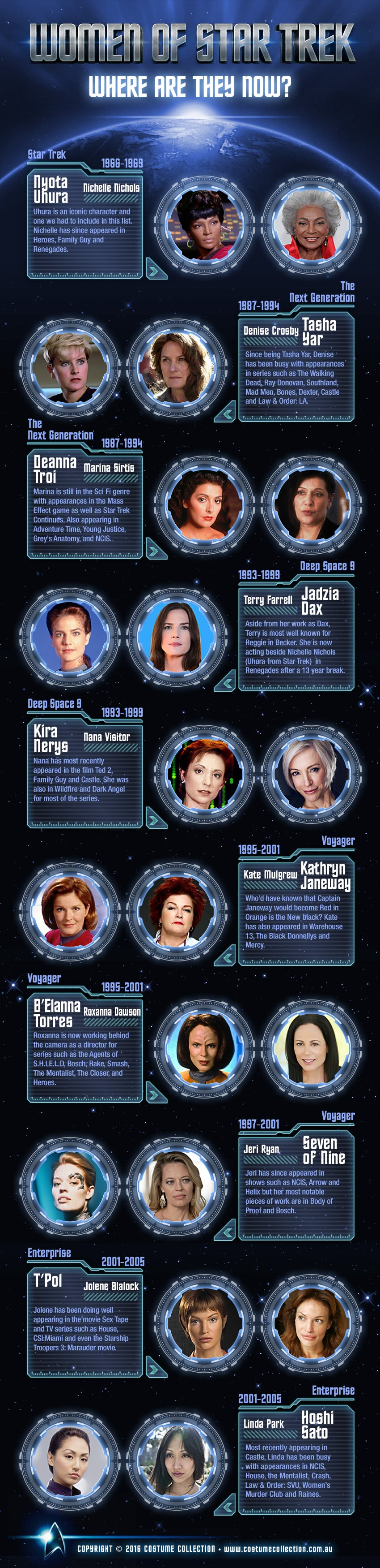 Women of Star Trek: Where Are They Now?