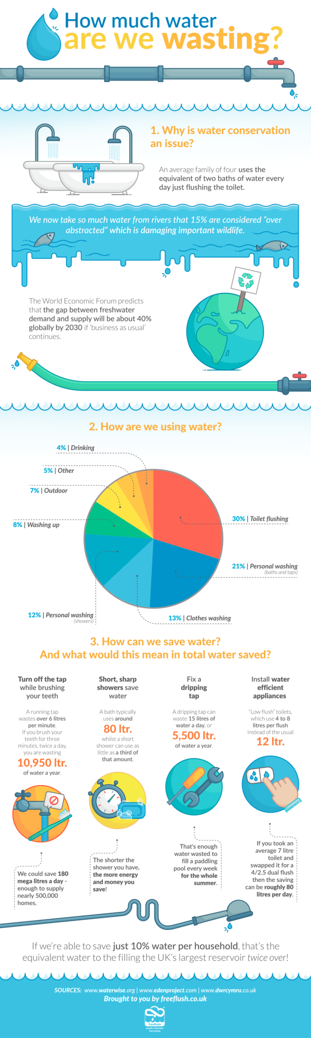 How much water are we wasting for We are water