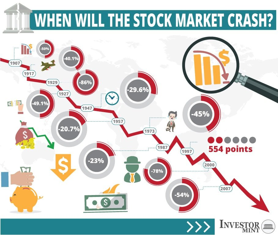 outline for stock market crash Stock market crash of 1929 essay the stock market crash of 1929 ensuing the great depression affected the social, political, and economic setting of the 1930's.