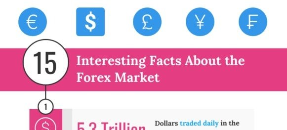 15 Interesting Facts About the Forex Market