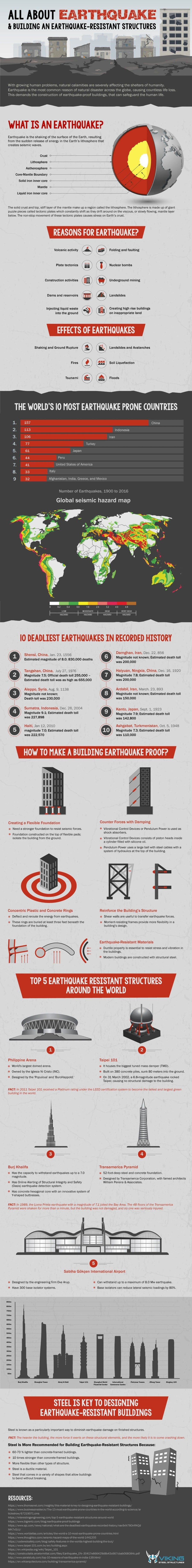 How To Build Earthquake Proof?